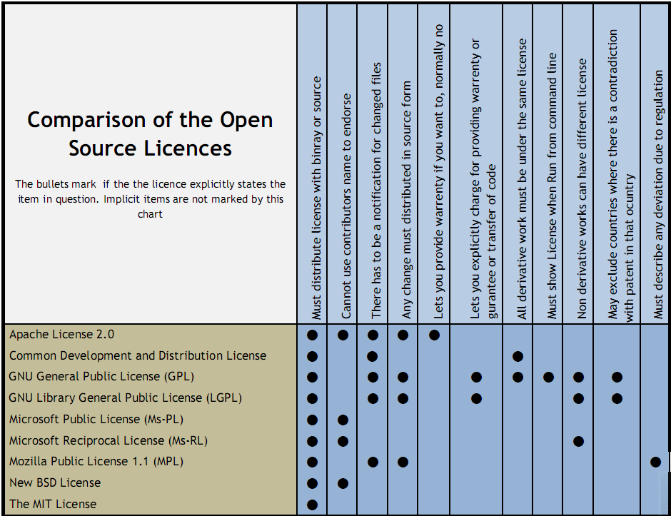 the distinction between open source and closed source operating systems In this video screen cast, i explain the differences between closed source and open source software.