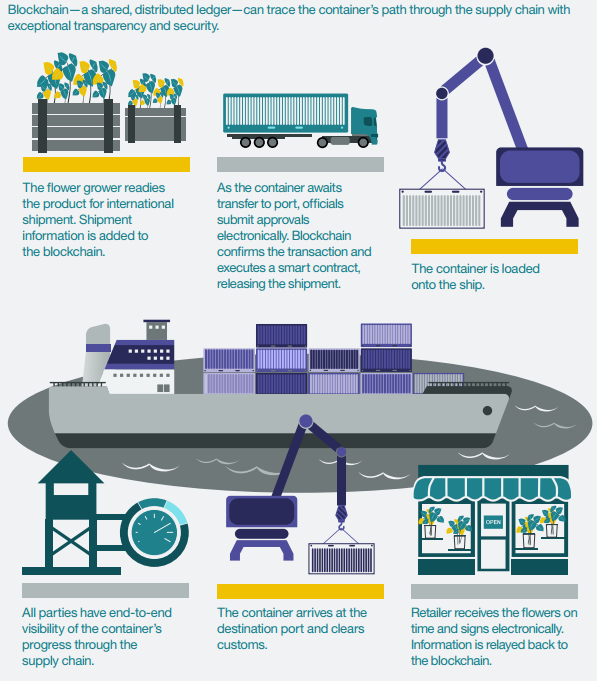 ibm-block-supply-chain-graphic.png