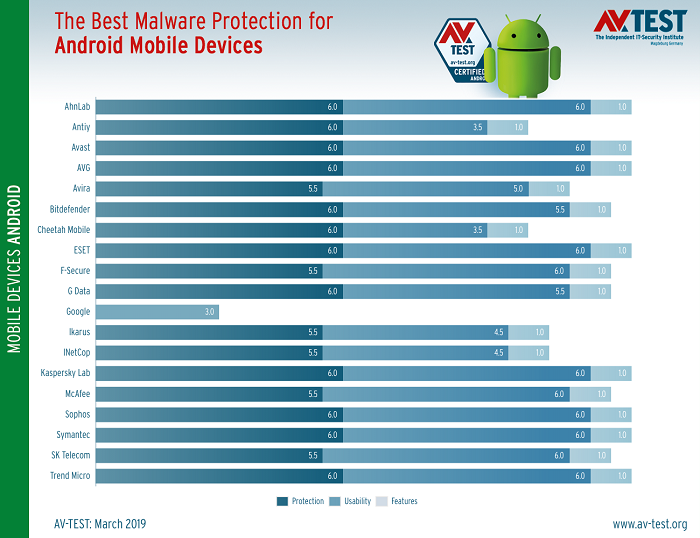android-antivirus-tests-show-you-shouldn-t-rely-on-google-play-protect-525745-2.png