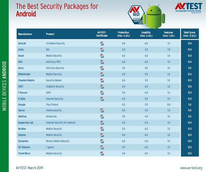 android-antivirus-tests-show-you-shouldn-t-rely-on-google-play-protect-525745-3.png