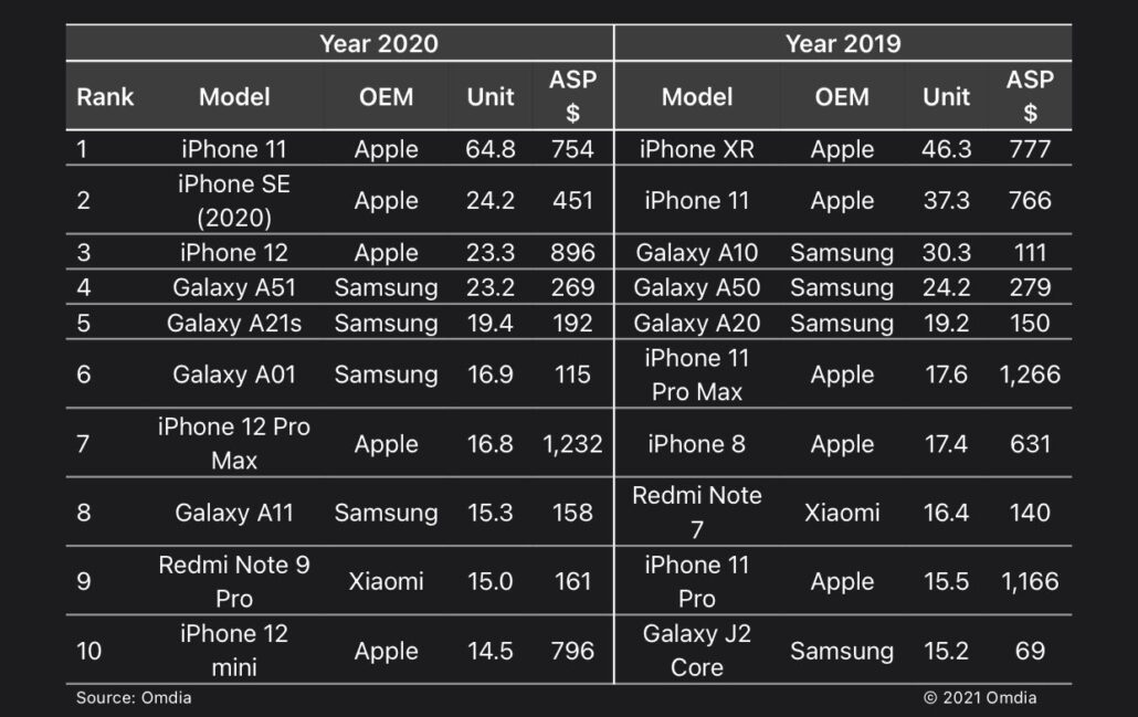 iPhone-shipments-for-the-entire-2020-period-1030x649.jpg